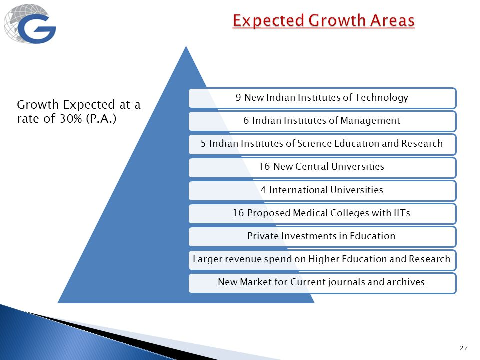 Expected Growth Areas Growth Expected at a rate of 30% (P.A.)