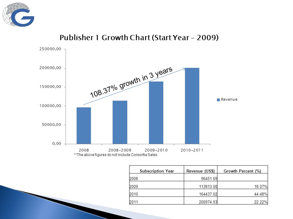 108.37% growth in 3 years Subscription Year Revenue (US$)
