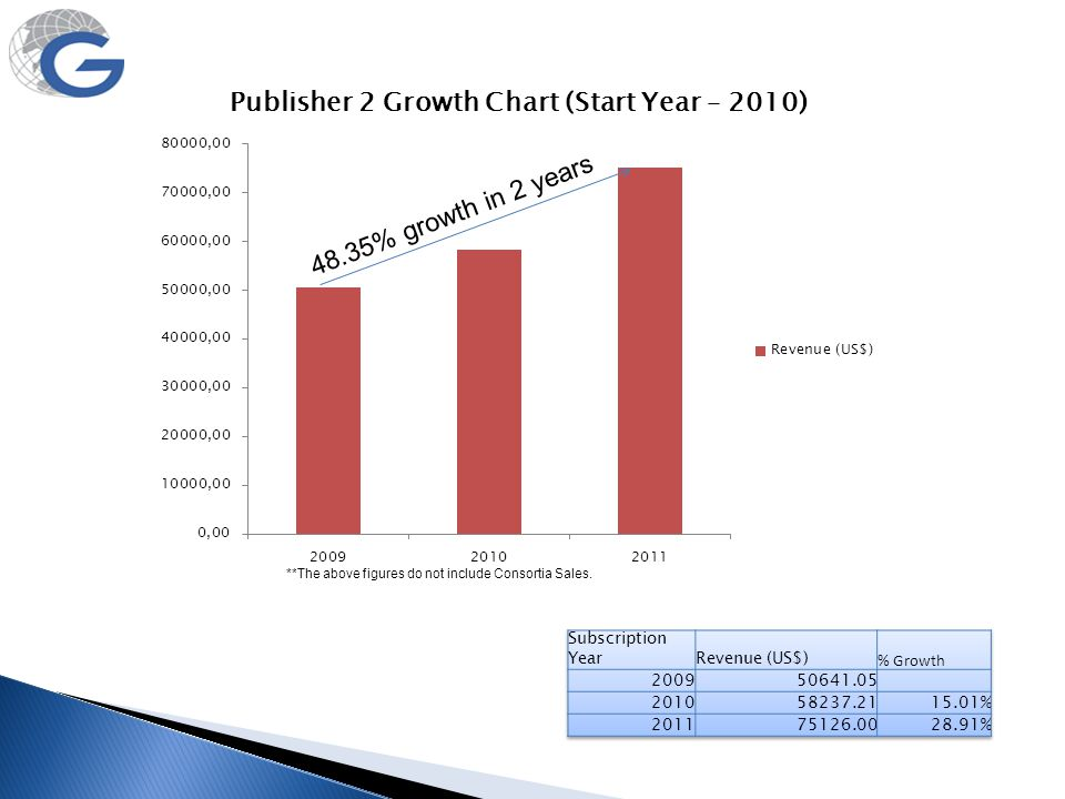 48.35% growth in 2 years Subscription Year Revenue (US$) % Growth 2009