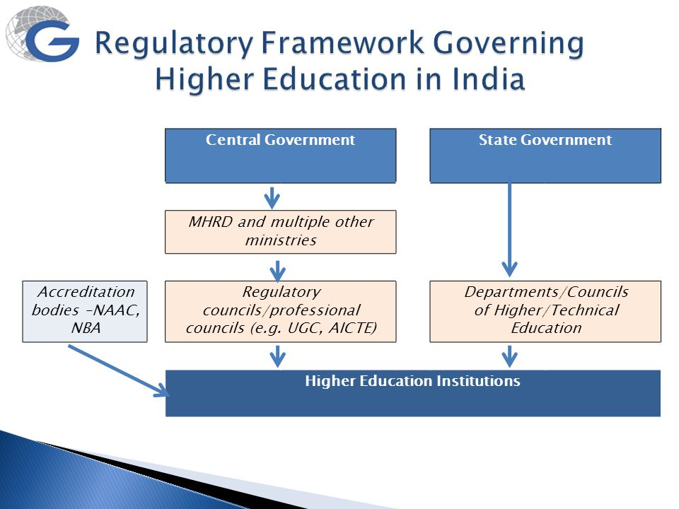 Regulatory Framework Governing Higher Education in India