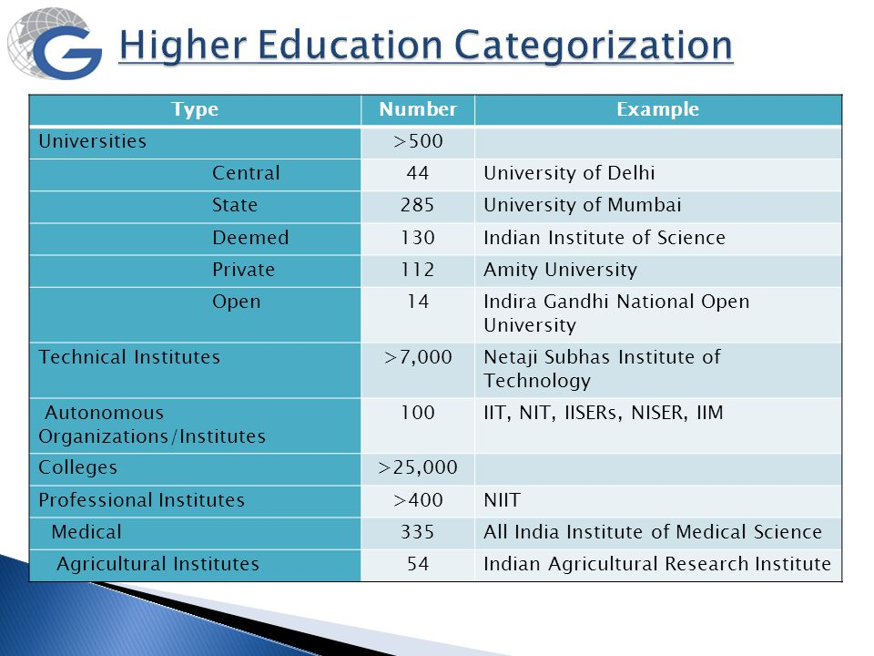 Higher Education Categorization