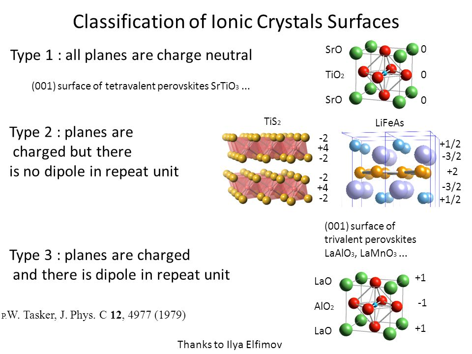 Classification of Ionic Crystals Surfaces