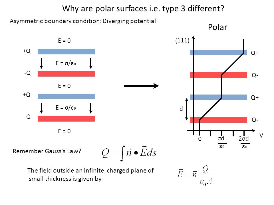 Polar Why are polar surfaces i.e. type 3 different