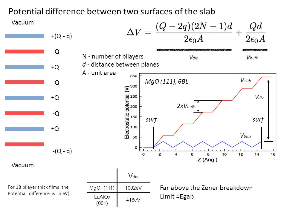 Potential difference between two surfaces of the slab