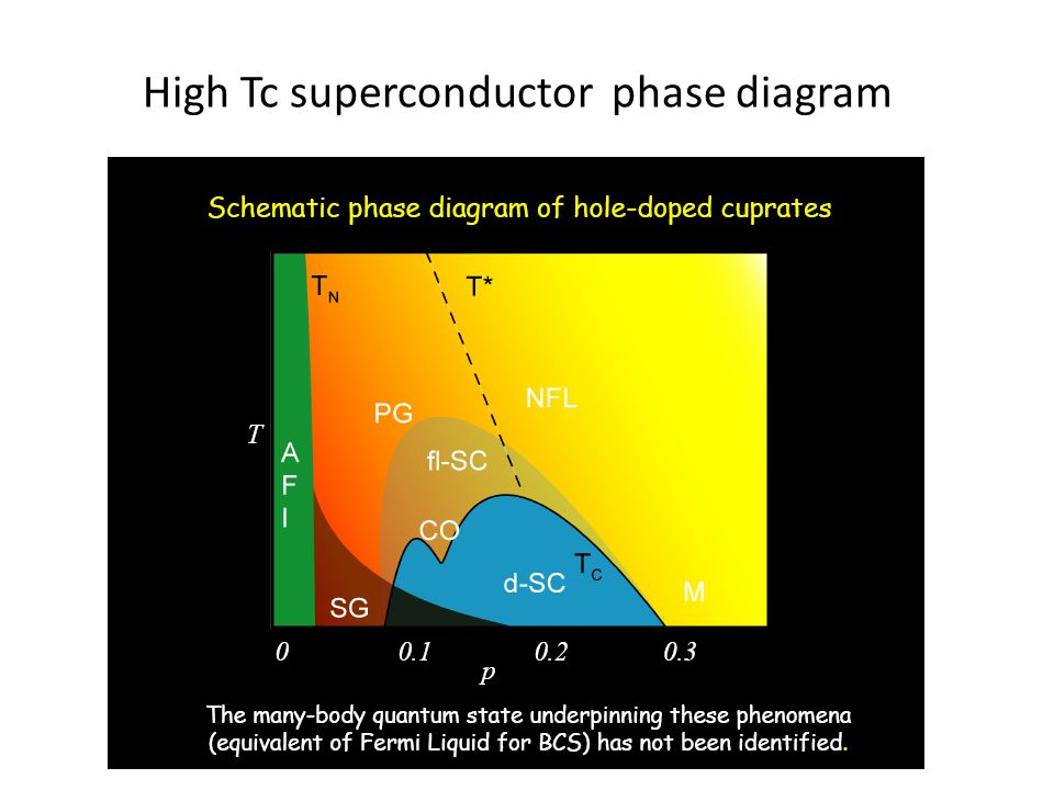 High Tc superconductor phase diagram