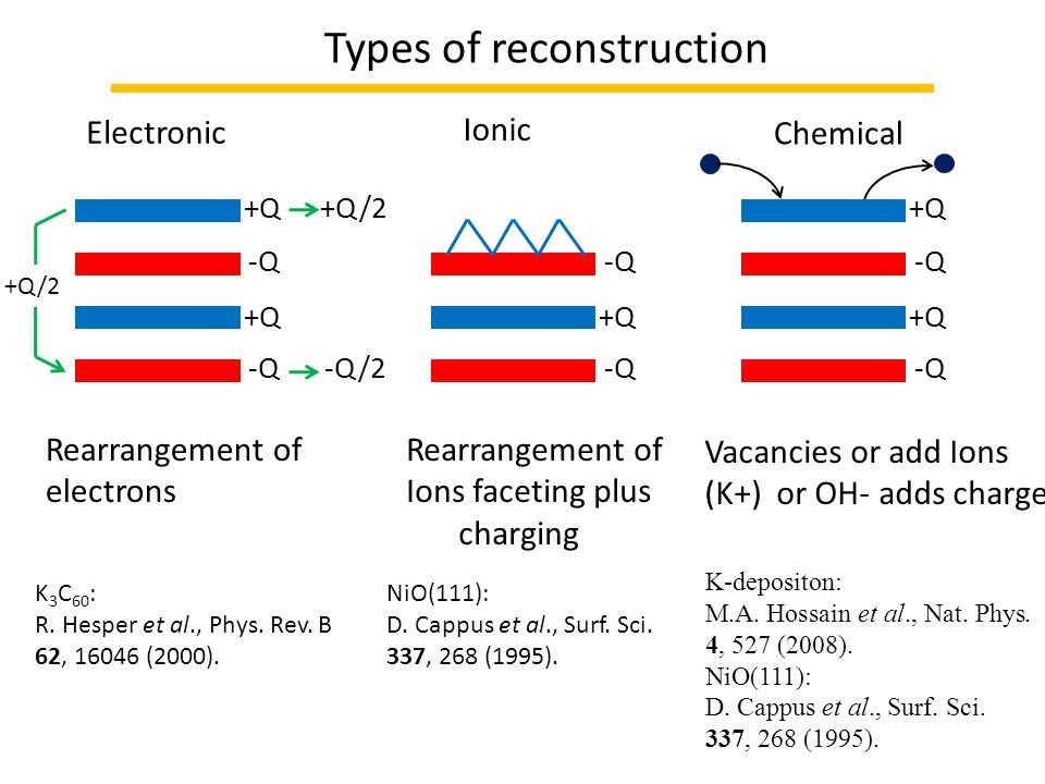 Types of reconstruction