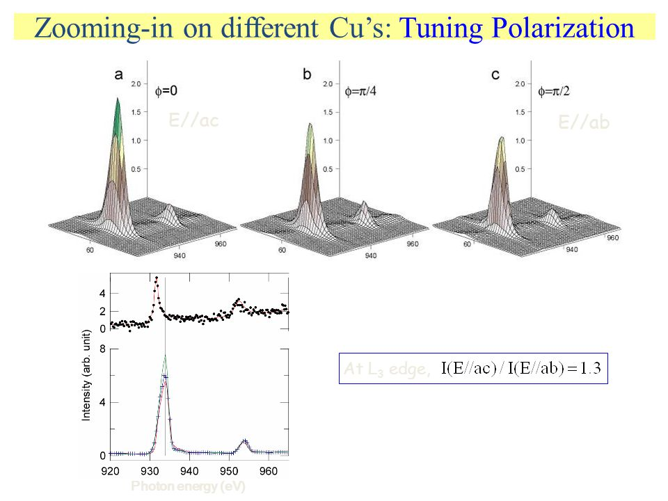 Zooming-in on different Cu's: Tuning Polarization