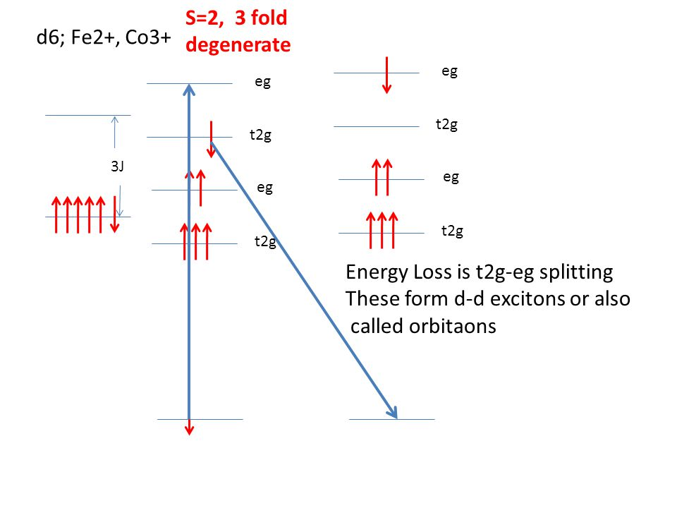 Energy Loss is t2g-eg splitting These form d-d excitons or also
