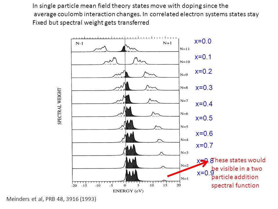 In single particle mean field theory states move with doping since the
