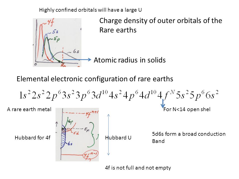 Charge density of outer orbitals of the Rare earths