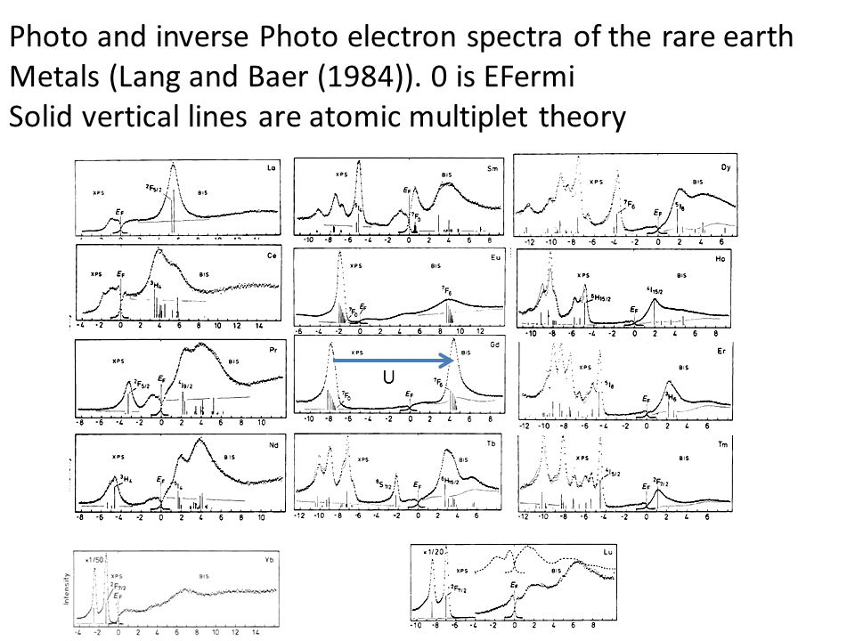 Photo and inverse Photo electron spectra of the rare earth