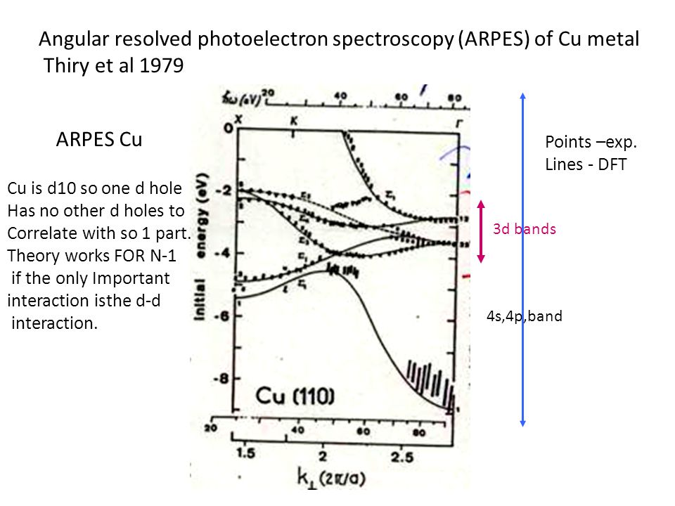 Angular resolved photoelectron spectroscopy (ARPES) of Cu metal