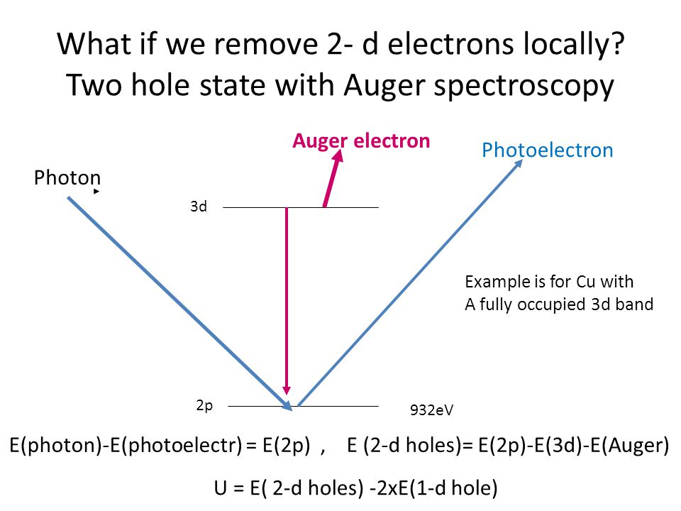 What if we remove 2- d electrons locally