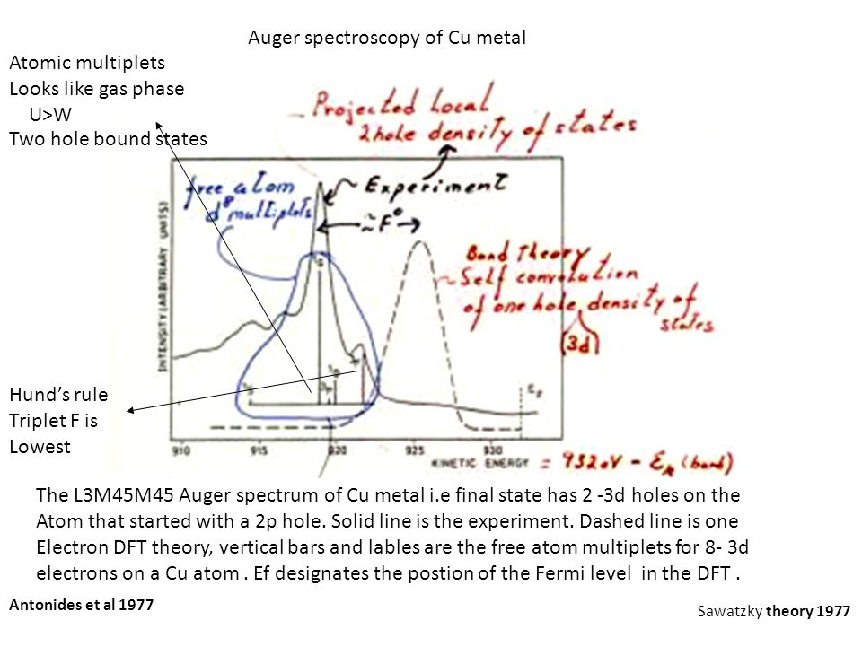 Auger spectroscopy of Cu metal Atomic multiplets Looks like gas phase