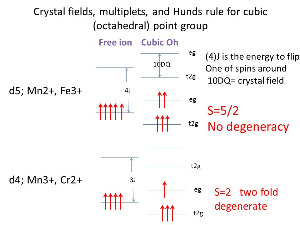 Crystal fields, multiplets, and Hunds rule for cubic (octahedral) point group