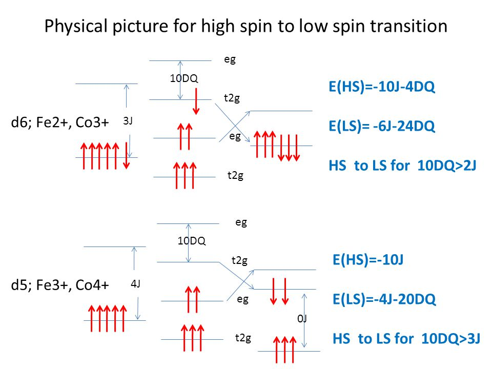 Physical picture for high spin to low spin transition