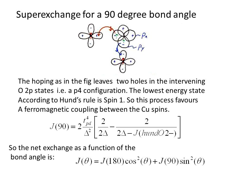 Superexchange for a 90 degree bond angle