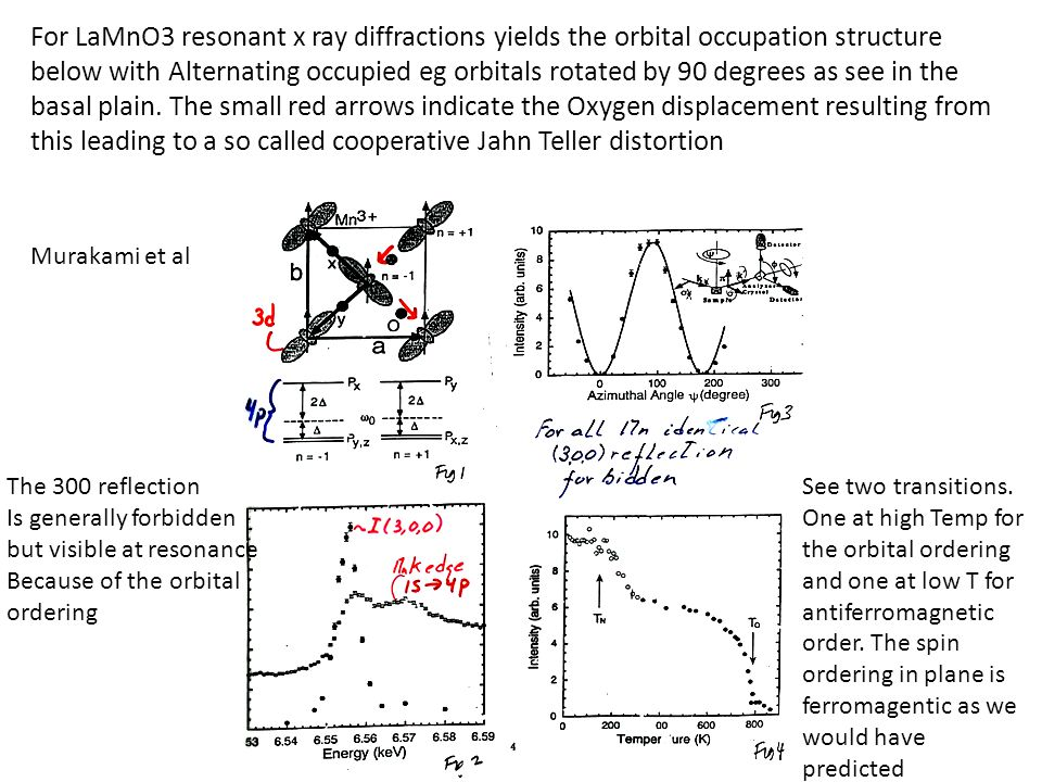 For LaMnO3 resonant x ray diffractions yields the orbital occupation structure below with Alternating occupied eg orbitals rotated by 90 degrees as see in the basal plain. The small red arrows indicate the Oxygen displacement resulting from this leading to a so called cooperative Jahn Teller distortion