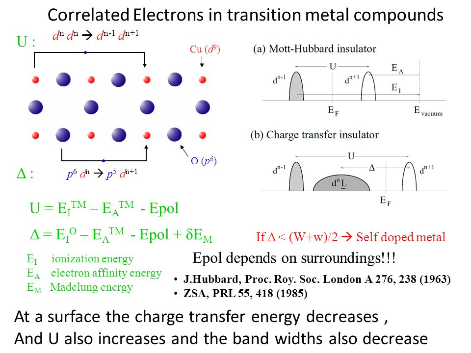 Correlated Electrons in transition metal compounds