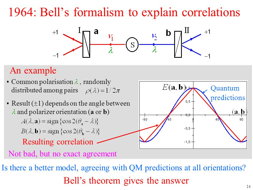 1964: Bell's formalism to explain correlations