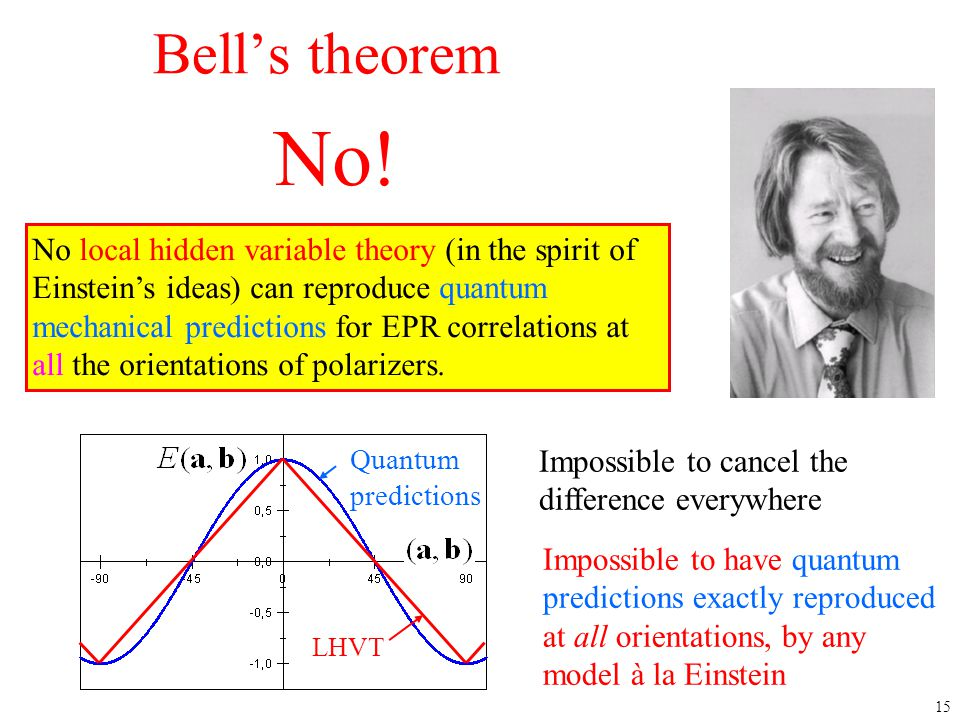 4/12/2017 Bell's theorem. No!