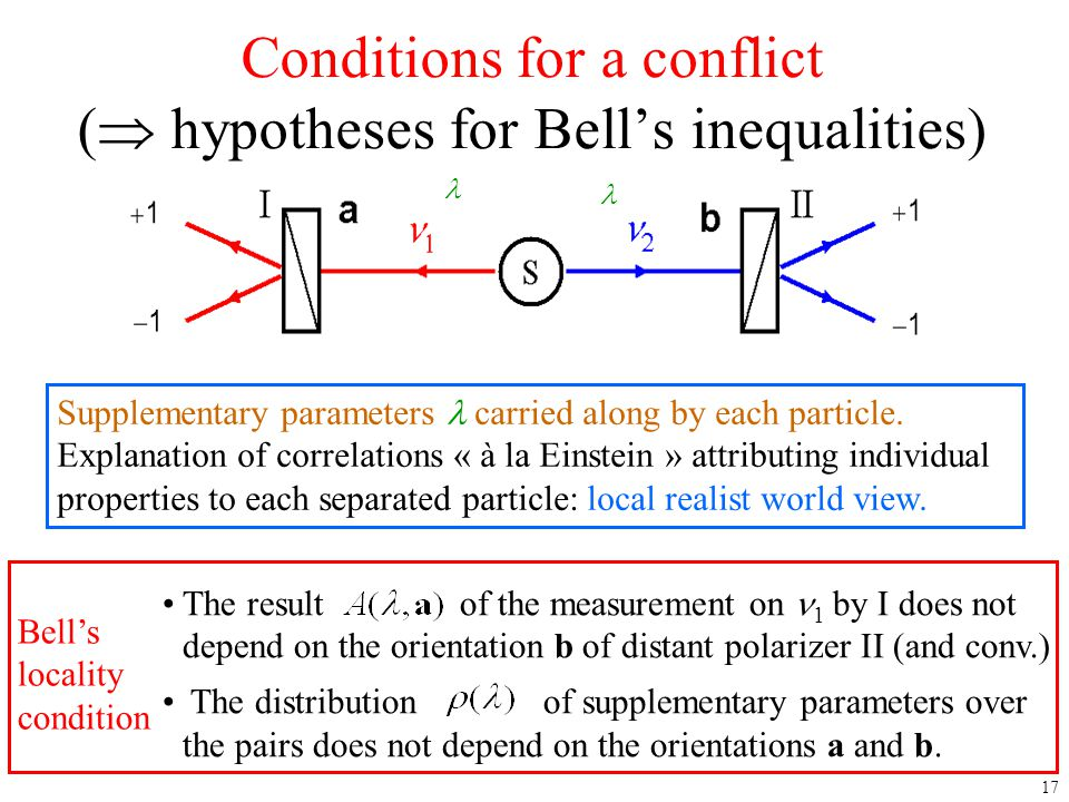 Conditions for a conflict ( hypotheses for Bell's inequalities)