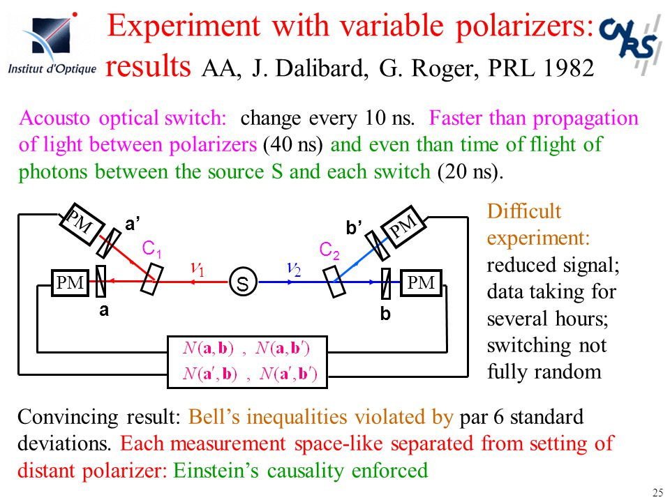 Experiment with variable polarizers: results AA, J. Dalibard, G