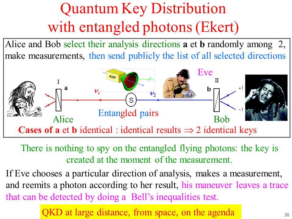 Quantum Key Distribution with entangled photons (Ekert)