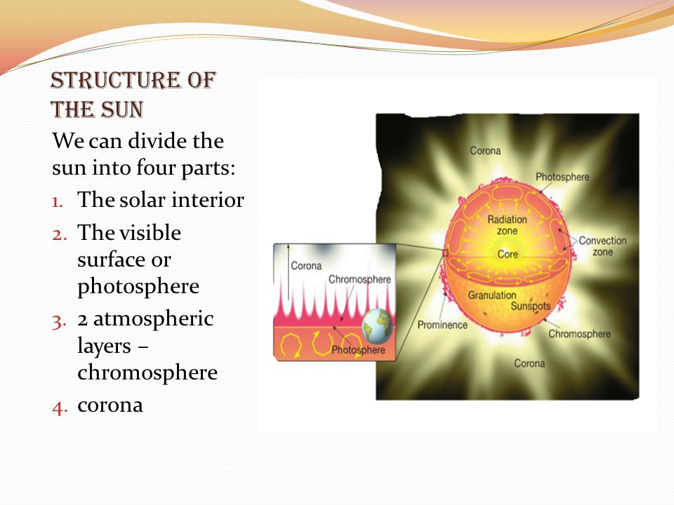 Structure of the Sun We can divide the sun into four parts: