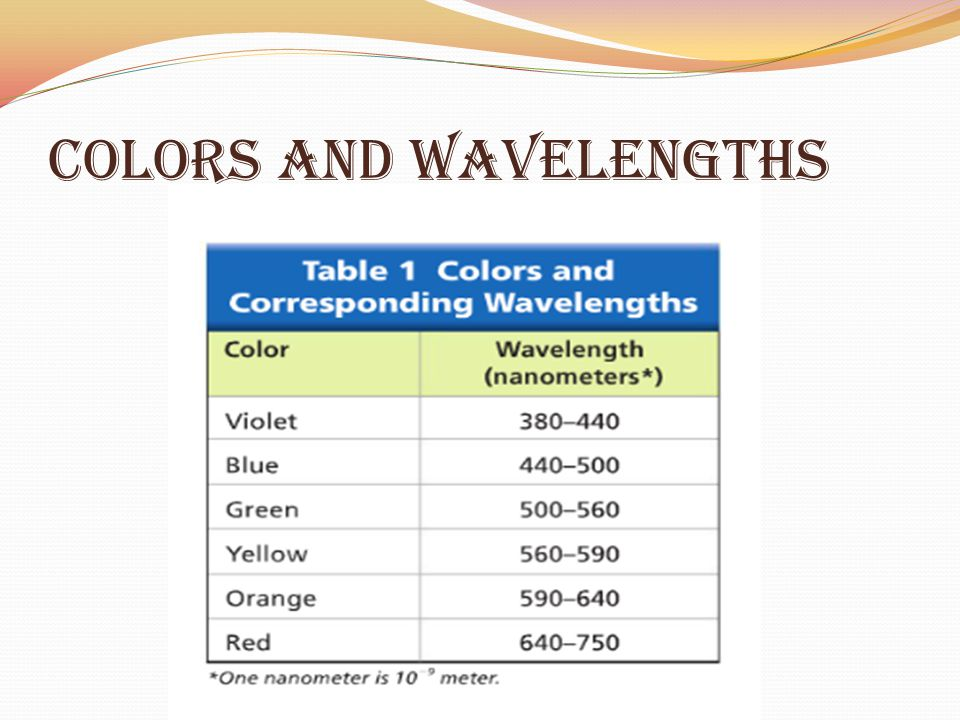 Colors and Wavelengths