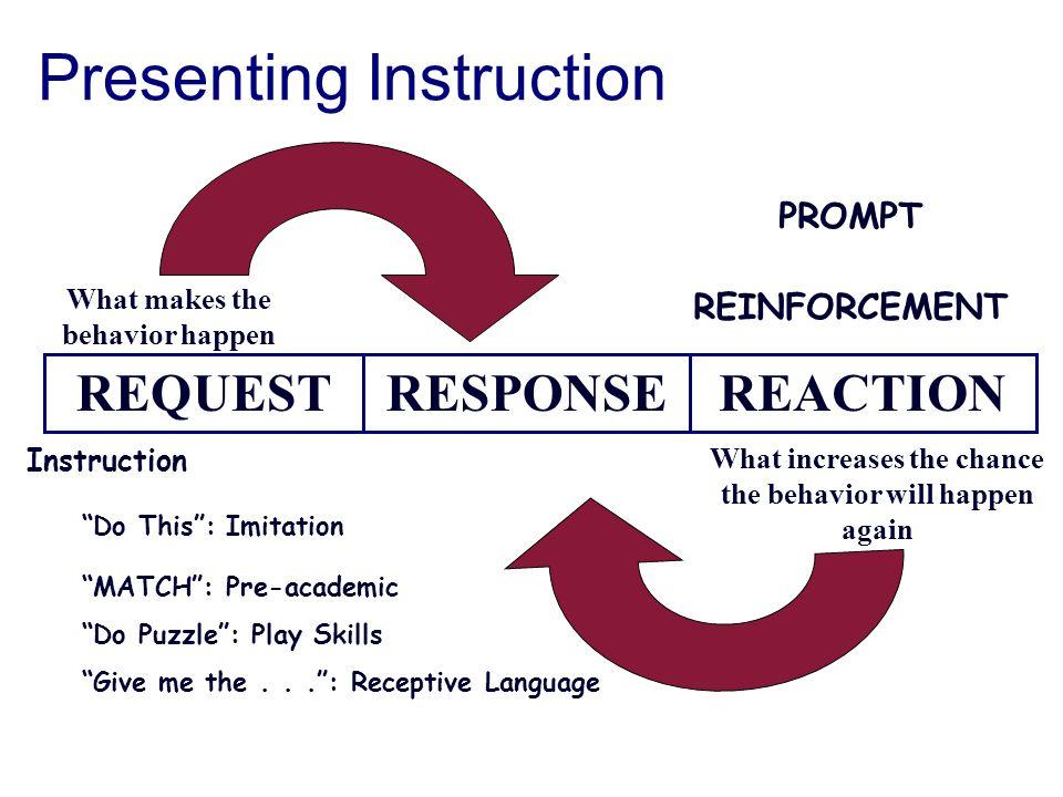 Presenting Instruction