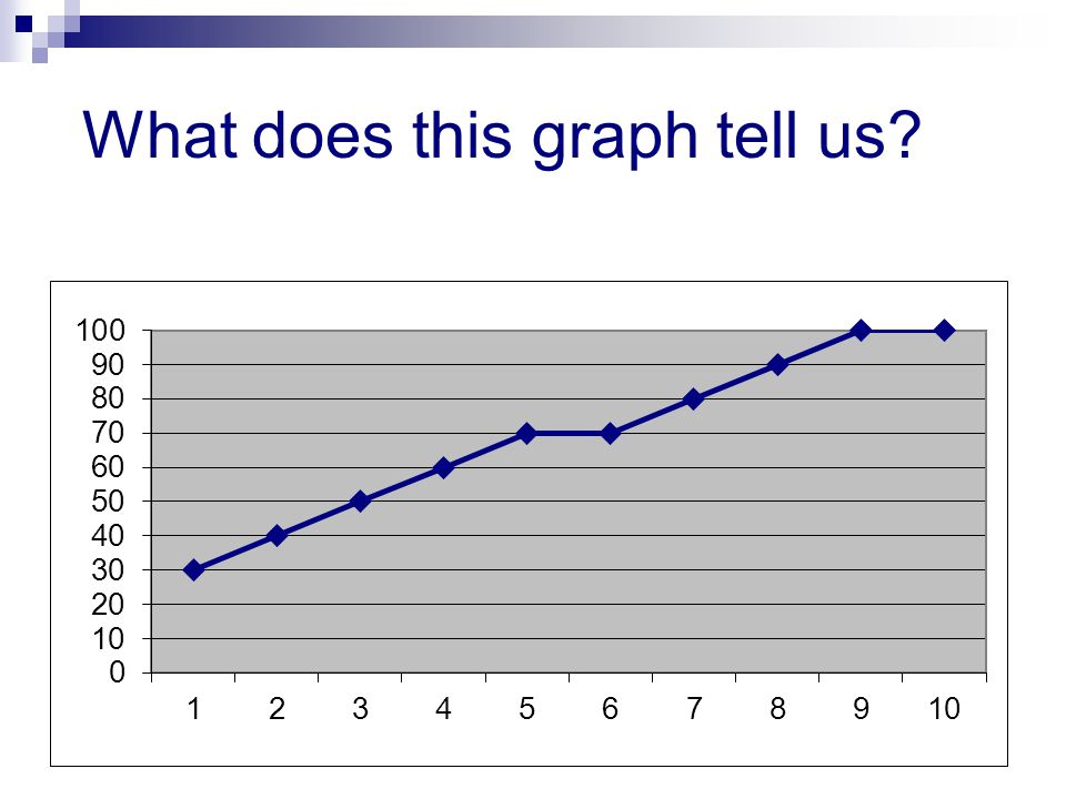 What does this graph tell us