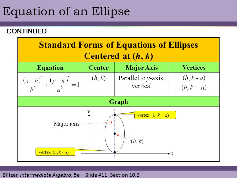 Standard Forms of Equations of Ellipses Centered at (h, k)