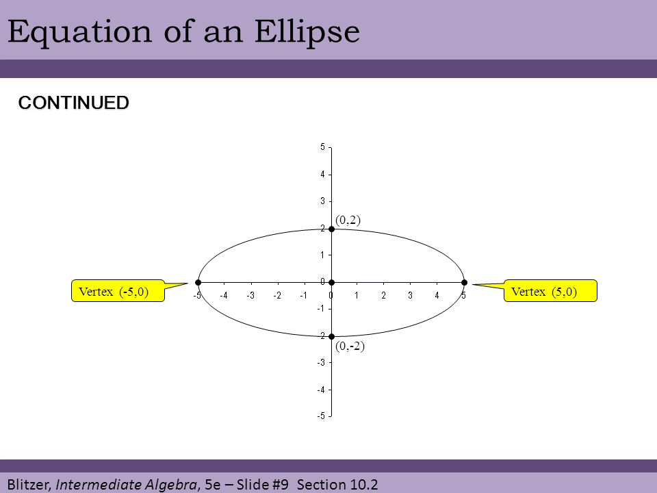 Equation of an Ellipse CONTINUED