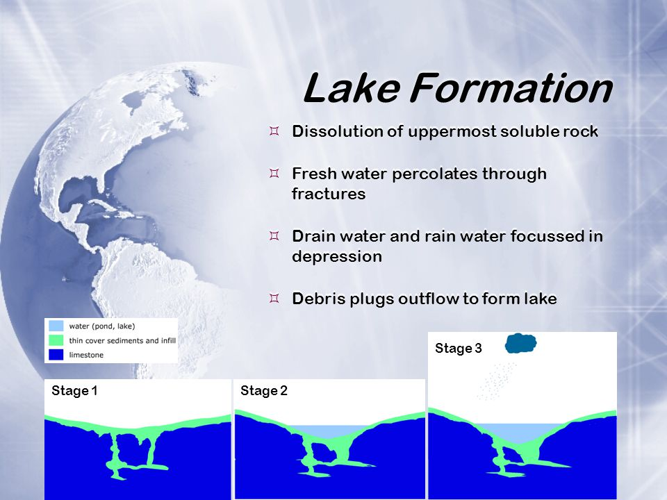 Lake Formation Dissolution of uppermost soluble rock
