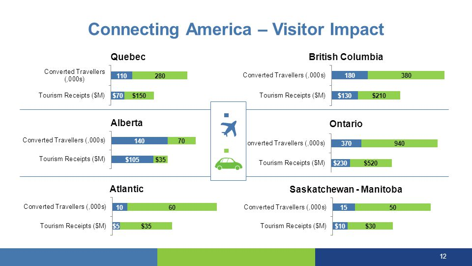 Connecting America – Visitor Impact