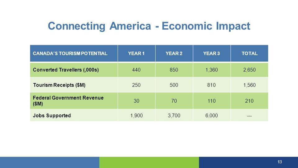 Connecting America - Economic Impact