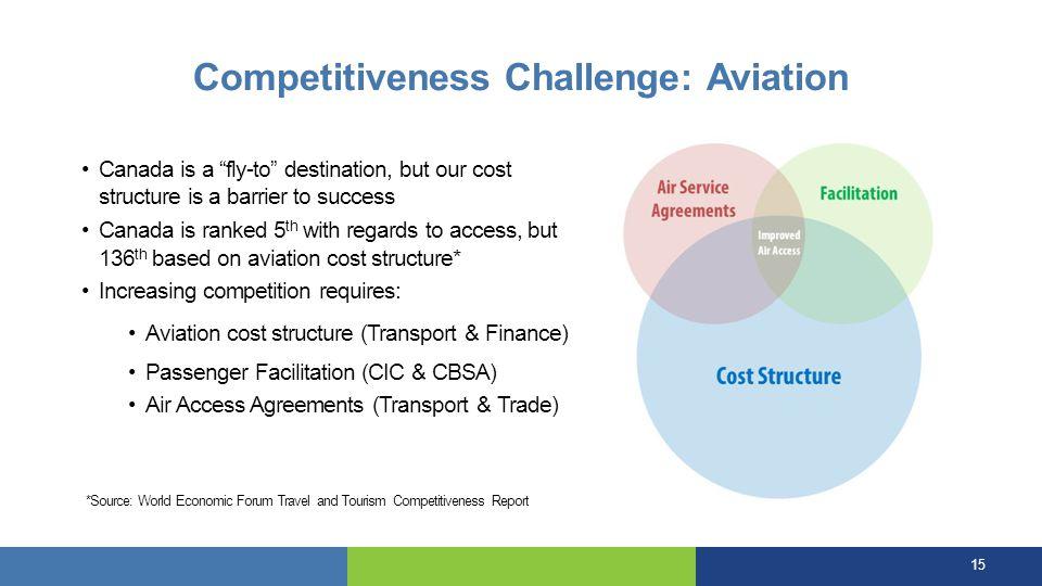 Competitiveness Challenge: Aviation