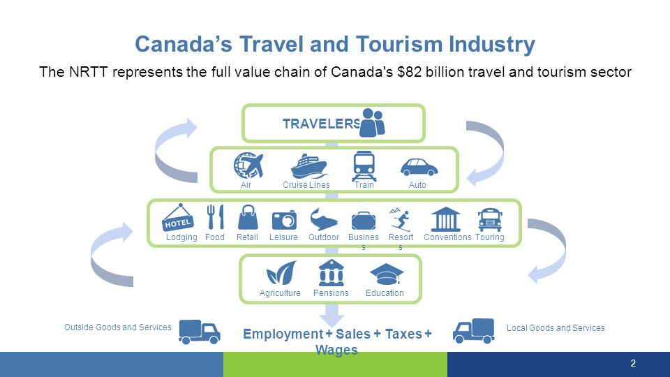 Canada's Travel and Tourism Industry