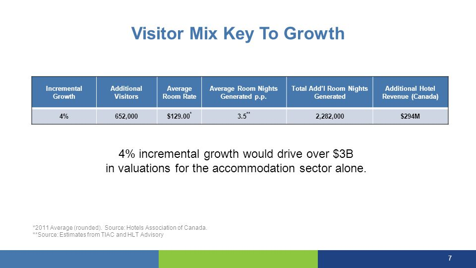 Visitor Mix Key To Growth