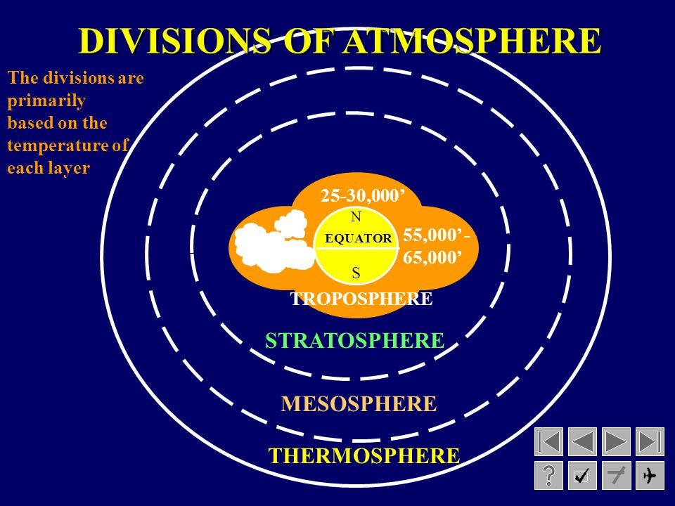 DIVISIONS OF ATMOSPHERE