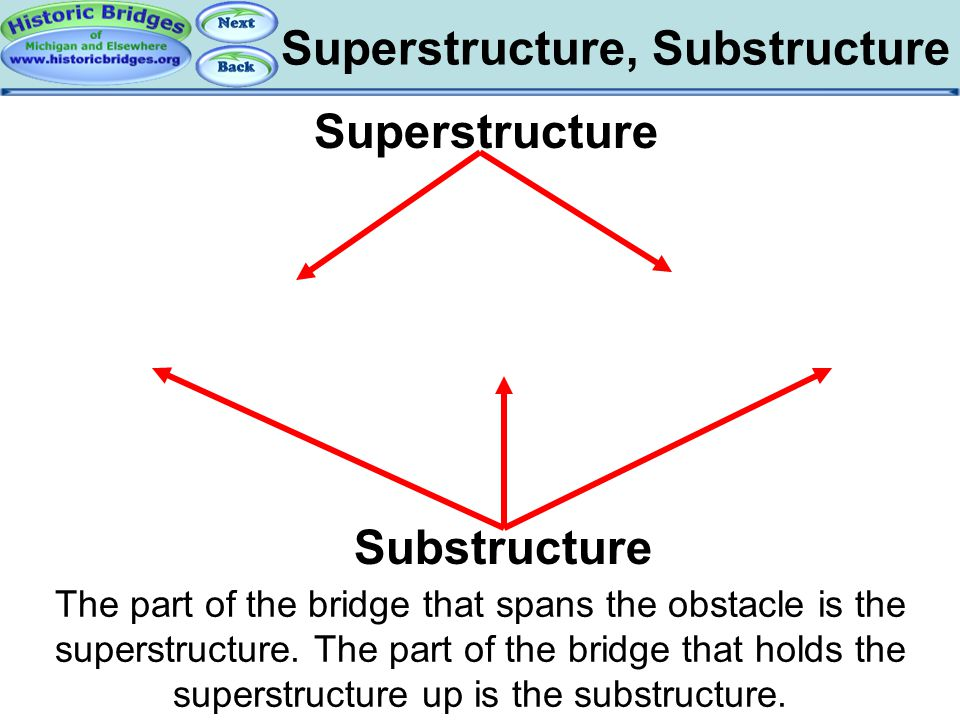 Super and Sub Structures