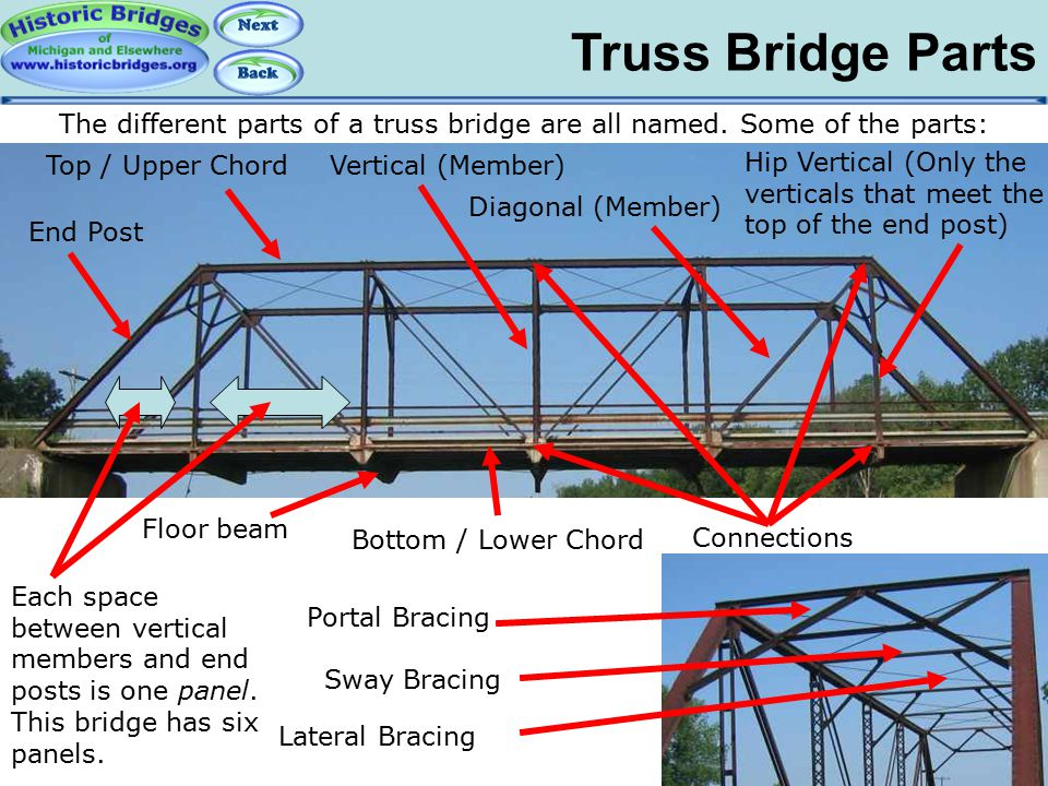 Truss Bridge Parts Truss Bridge Parts