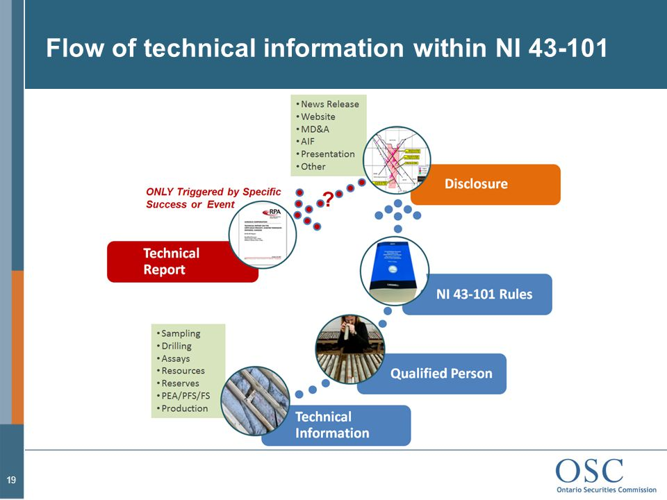 Flow of technical information within NI 43-101