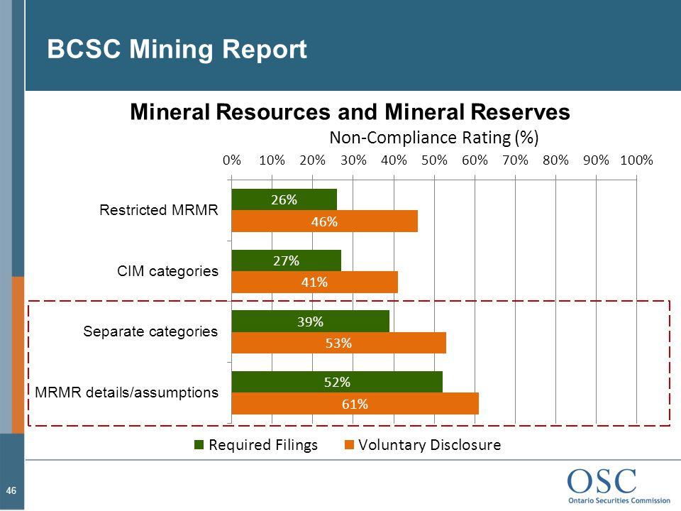 BCSC Mining Report