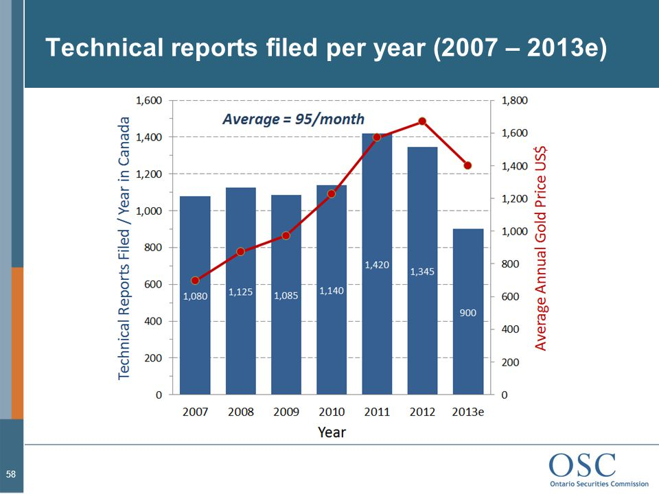 Technical reports filed per year (2007 – 2013e)