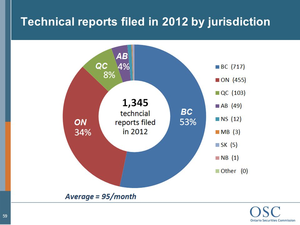Technical reports filed in 2012 by jurisdiction