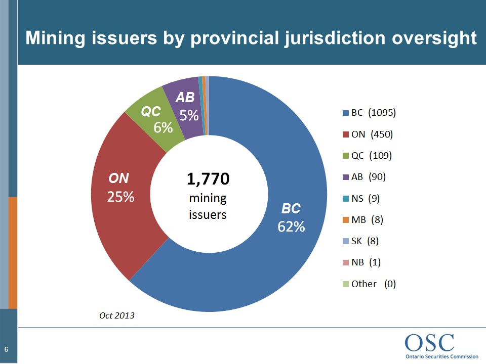 Mining issuers by provincial jurisdiction oversight