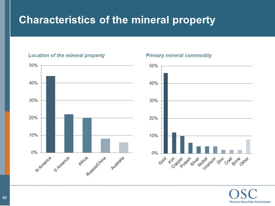 Characteristics of the mineral property