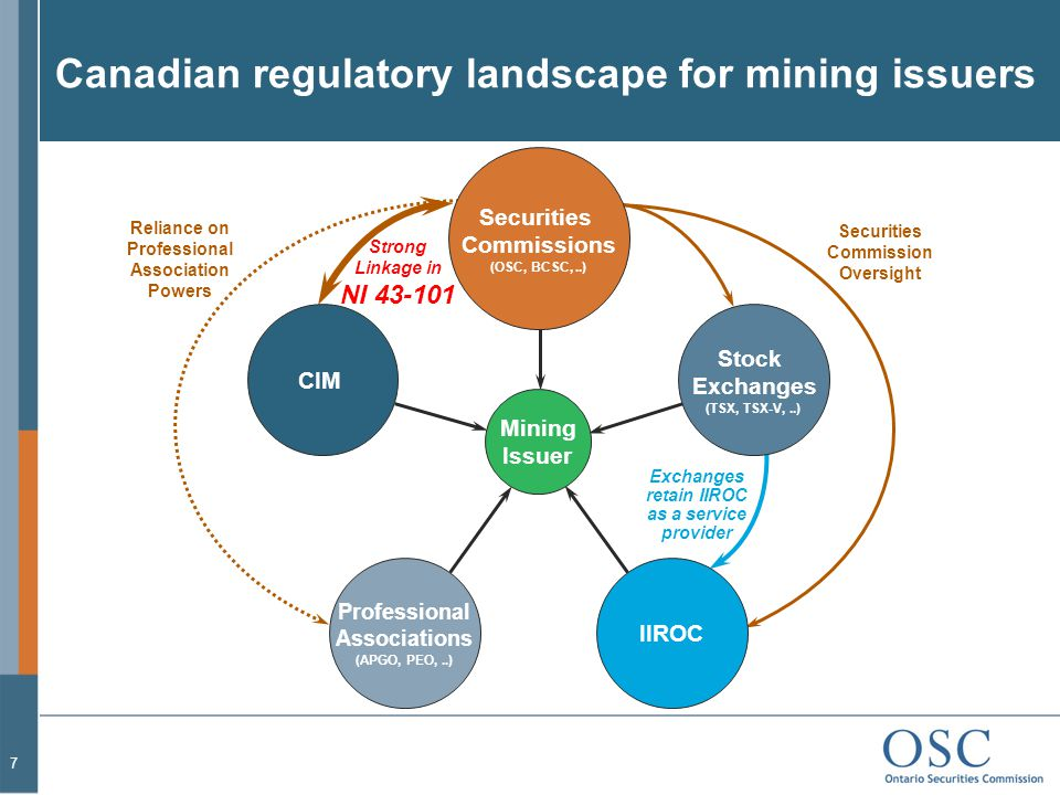 Canadian regulatory landscape for mining issuers